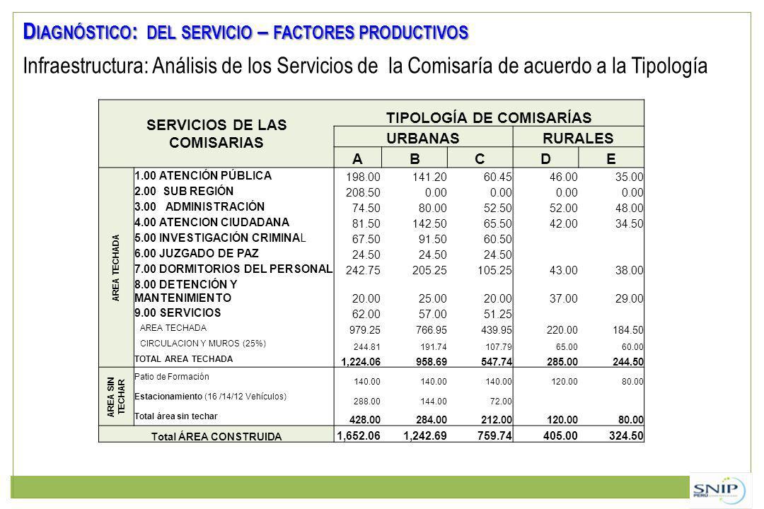 Infraestructura: Análisis de los Servicios de la Comisaría de acuerdo a la Tipología SERVICIOS DE LAS COMISARIAS TIPOLOGÍA DE COMISARÍAS URBANASRURALES ABCDE AREA TECHADA 1.00 ATENCIÓN PÚBLICA 198.00141.2060.4546.0035.00 2.00 SUB REGIÓN 208.500.00 3.00 ADMINISTRACIÓN 74.5080.0052.5052.0048.00 4.00 ATENCION CIUDADANA 81.50142.5065.5042.0034.50 5.00 INVESTIGACIÓN CRIMINAL 67.5091.5060.50 6.00 JUZGADO DE PAZ 24.50 7.00 DORMITORIOS DEL PERSONAL 242.75205.25105.2543.0038.00 8.00 DETENCIÓN Y MANTENIMIENTO 20.0025.0020.0037.0029.00 9.00 SERVICIOS 62.0057.0051.25 AREA TECHADA 979.25766.95439.95220.00184.50 CIRCULACION Y MUROS (25%) 244.81191.74107.7965.0060.00 TOTAL AREA TECHADA 1,224.06958.69547.74285.00244.50 AREA SIN TECHAR Patio de Formación 140.00 120.0080.00 Estacionamiento (16 /14/12 Vehículos) 288.00144.0072.00 Total área sin techar 428.00284.00212.00120.0080.00 Total ÁREA CONSTRUIDA 1,652.061,242.69759.74405.00324.50 D IAGNÓSTICO : DEL SERVICIO – FACTORES PRODUCTIVOS