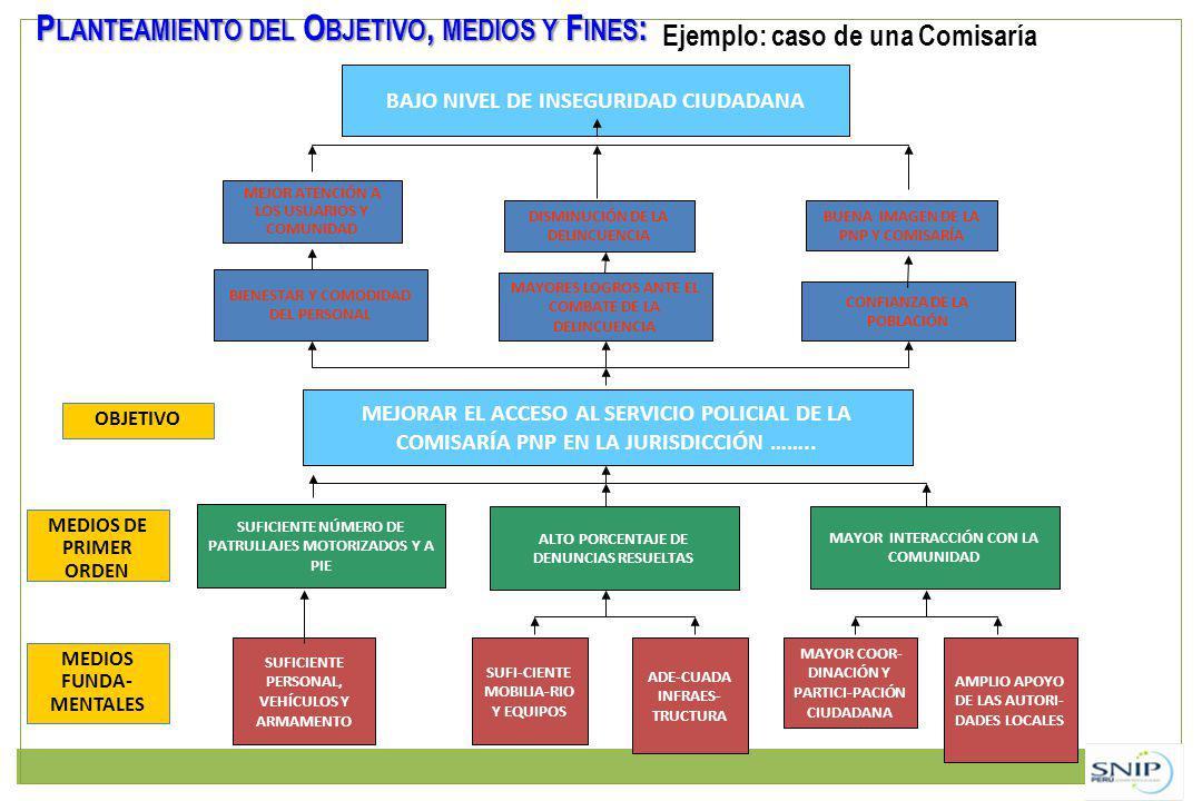 MEJORAR EL ACCESO AL SERVICIO POLICIAL DE LA COMISARÍA PNP EN LA JURISDICCIÓN …….. ADE-CUADA INFRAES- TRUCTURA SUFICIENTE PERSONAL, VEHÍCULOS Y ARMAME