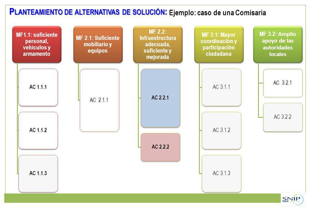 MF1.1: suficiente personal, vehículos y armamento AC 1.1.1AC 1.1.2AC 1.1.3 MF 2.1: Suficiente mobiliario y equipos AC 2.1.1 MF 2.2: Infraestructura adecuada, suficiente y mejorada AC 2.2.1 AC 2.2.2 MF 3.1: Mayor coordinación y participación ciudadana AC 3.1.1AC 3.1.2AC 3.1.3 MF 3.2: Amplio apoyo de las autoridades locales AC 3.2.1 AC 3.2.2 P LANTEAMIENTO DE ALTERNATIVAS DE SOLUCIÓN : Ejemplo: caso de una Comisaría