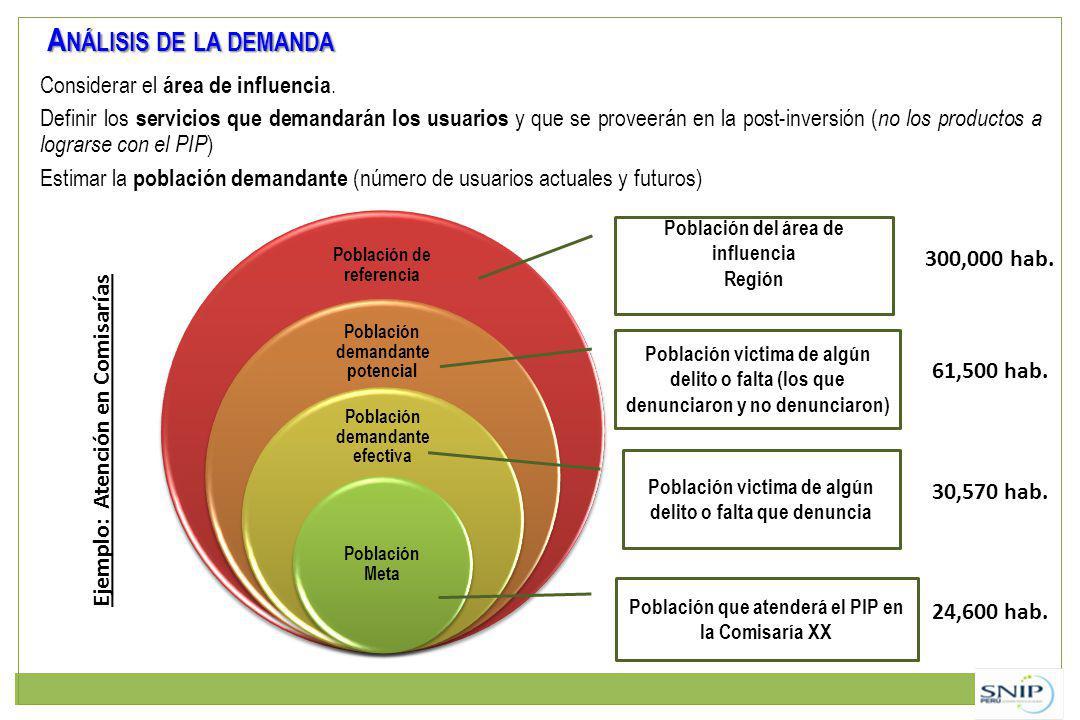 A NÁLISIS DE LA DEMANDA Considerar el área de influencia. Definir los servicios que demandarán los usuarios y que se proveerán en la post-inversión (