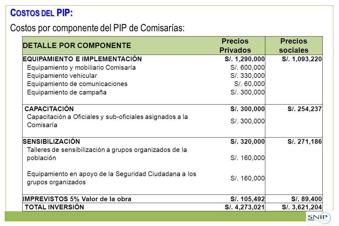 C OSTOS DEL PIP: Costos por componente del PIP de Comisarías: DETALLE POR COMPONENTE Precios Privados Precios sociales EQUIPAMIENTO E IMPLEMENTACIÓNS/.