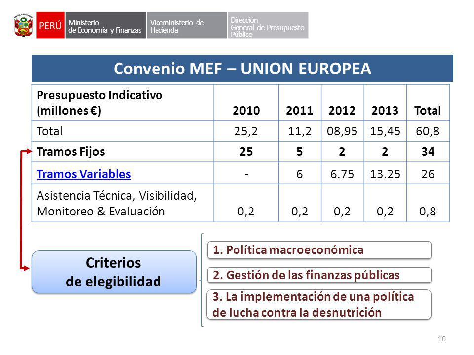 Convenio MEF – UNION EUROPEA Presupuesto Indicativo (millones )2010201120122013Total 25,211,208,9515,4560,8 Tramos Fijos2552234 Tramos Variables-66.75