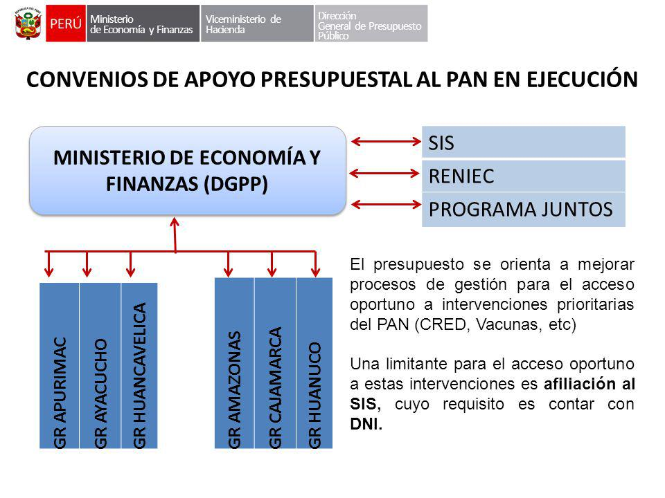 CONVENIOS DE APOYO PRESUPUESTAL AL PAN EN EJECUCIÓN MINISTERIO DE ECONOMÍA Y FINANZAS (DGPP) Ministerio de Economía y Finanzas Viceministerio de Hacie