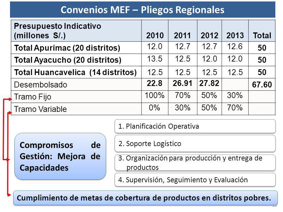Convenios MEF – Pliegos Regionales Presupuesto Indicativo (millones S/.)2010201120122013Total Total Apurímac (20 distritos) 12.012.7 12.6 50 Total Aya
