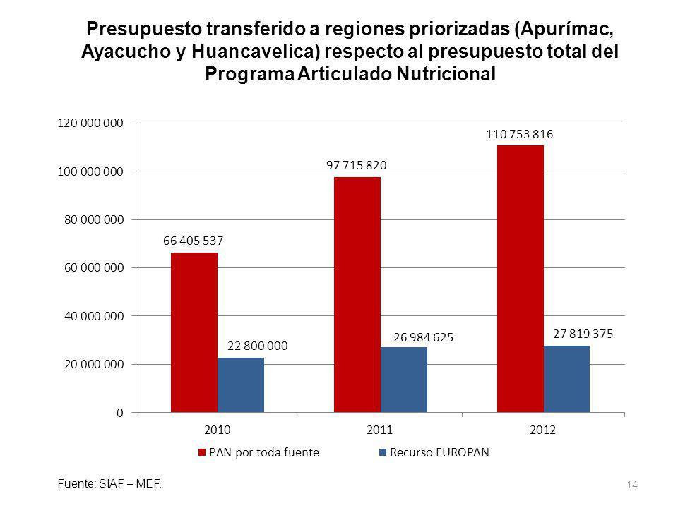 14 Presupuesto transferido a regiones priorizadas (Apurímac, Ayacucho y Huancavelica) respecto al presupuesto total del Programa Articulado Nutriciona