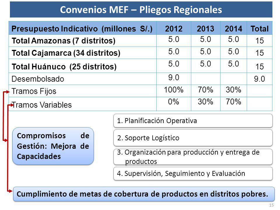 Presupuesto Indicativo (millones S/.)201220132014Total Total Amazonas (7 distritos) 5.0 15 Total Cajamarca (34 distritos) 5.0 15 Total Huánuco (25 dis