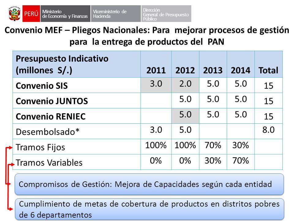 Convenio MEF – Pliegos Nacionales: Para mejorar procesos de gestión para la entrega de productos del PAN Presupuesto Indicativo (millones S/.)20112012