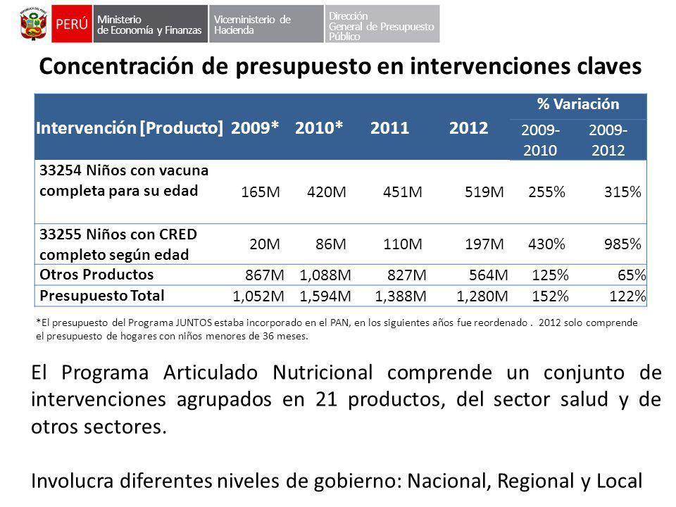 Concentración de presupuesto en intervenciones claves Intervención [Producto]2009*2010*20112012 % Variación 2009- 2010 2009- 2012 33254 Niños con vacu