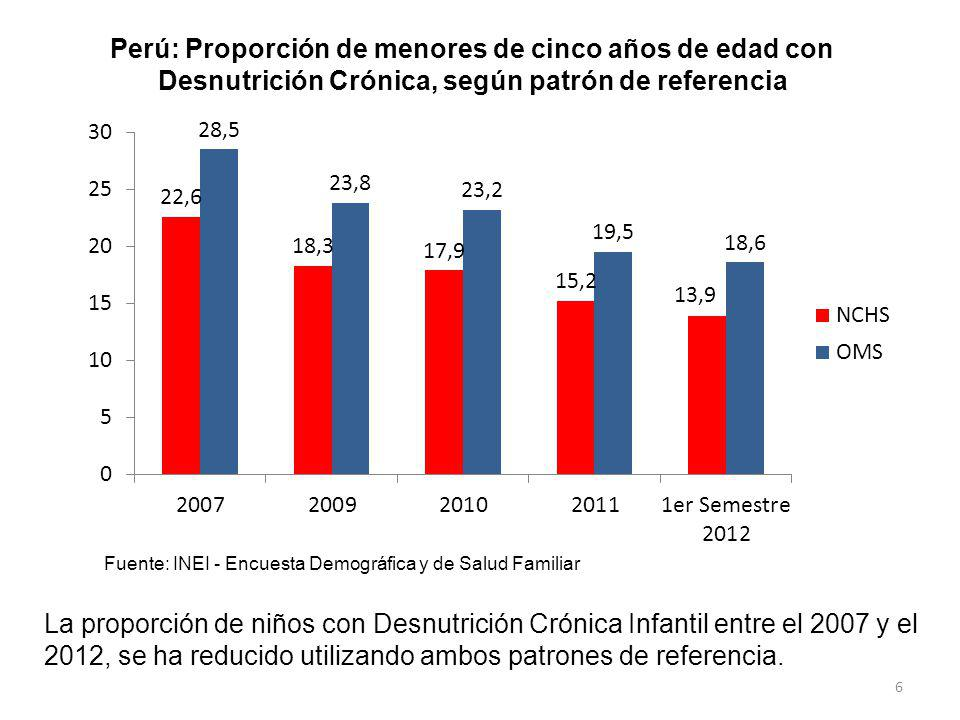 6 Perú: Proporción de menores de cinco años de edad con Desnutrición Crónica, según patrón de referencia Fuente: INEI - Encuesta Demográfica y de Salu