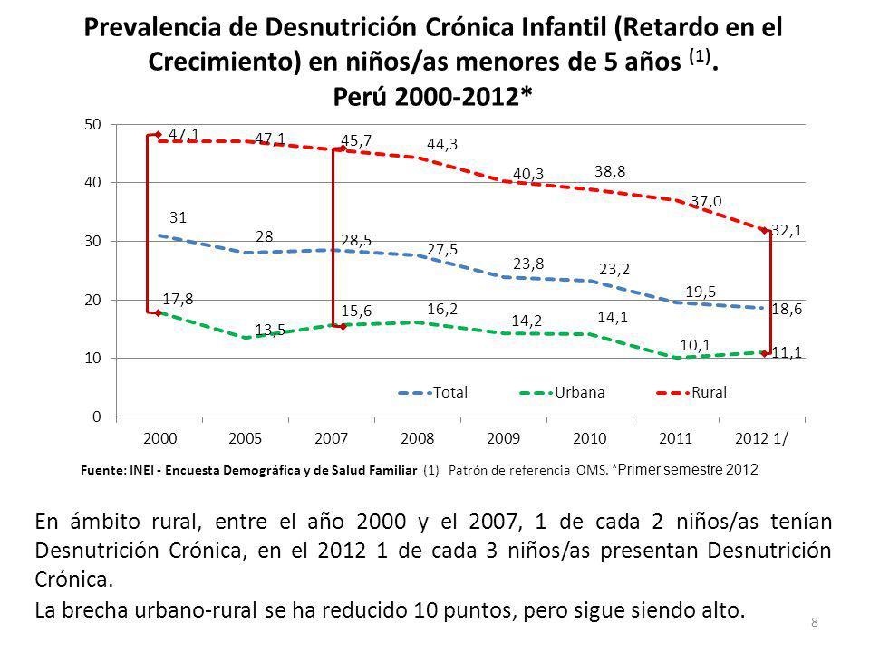 8 Prevalencia de Desnutrición Crónica Infantil (Retardo en el Crecimiento) en niños/as menores de 5 años (1). Perú 2000-2012* (1)Patrón de referencia