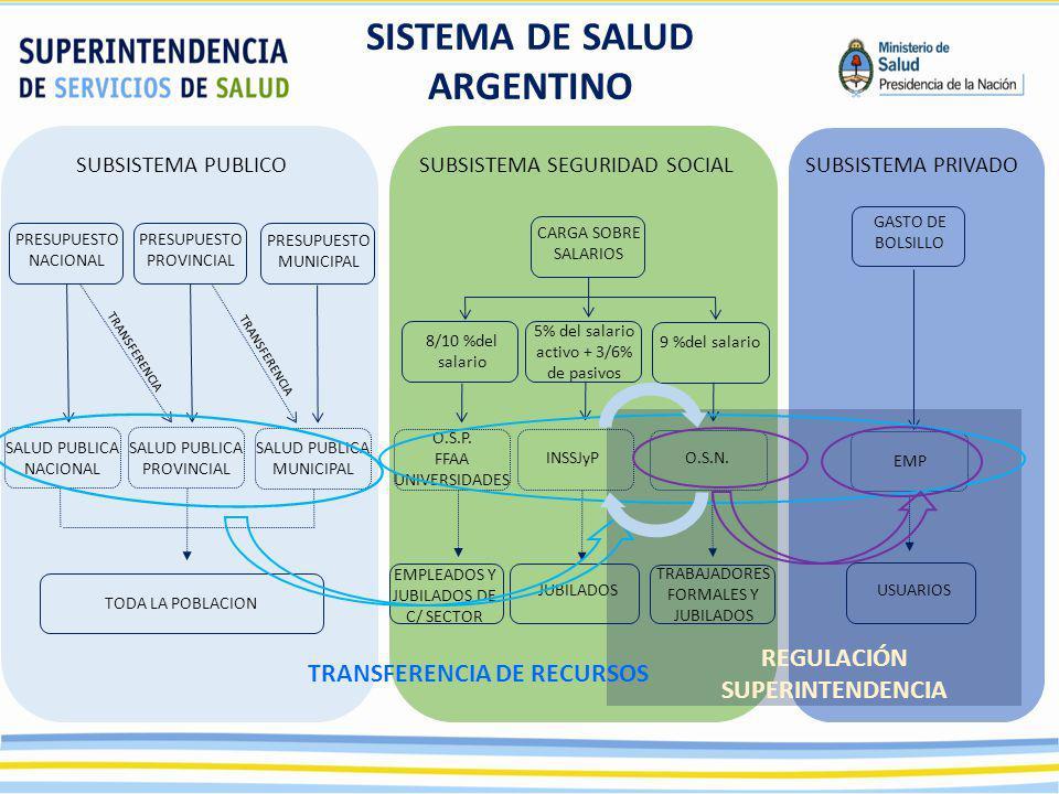 REGULACIÓN SUPERINTENDENCIA 8/10 %del salario TRABAJADORES FORMALES Y JUBILADOS SISTEMA DE SALUD ARGENTINO SUBSISTEMA PUBLICOSUBSISTEMA SEGURIDAD SOCIALSUBSISTEMA PRIVADO PRESUPUESTO NACIONAL PRESUPUESTO PROVINCIAL PRESUPUESTO MUNICIPAL SALUD PUBLICA NACIONAL SALUD PUBLICA PROVINCIAL SALUD PUBLICA MUNICIPAL TODA LA POBLACION TRANSFERENCIA CARGA SOBRE SALARIOS 5% del salario activo + 3/6% de pasivos 9 %del salario O.S.P.