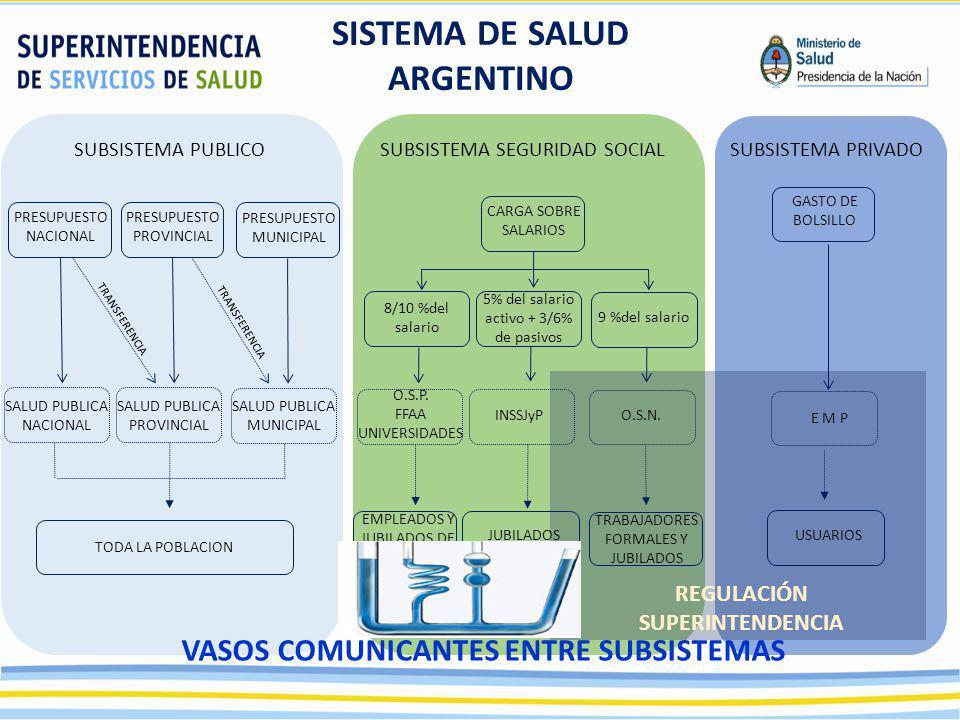 REGULACIÓN SUPERINTENDENCIA 8/10 %del salario TRABAJADORES FORMALES Y JUBILADOS SISTEMA DE SALUD ARGENTINO SUBSISTEMA PUBLICOSUBSISTEMA SEGURIDAD SOCI
