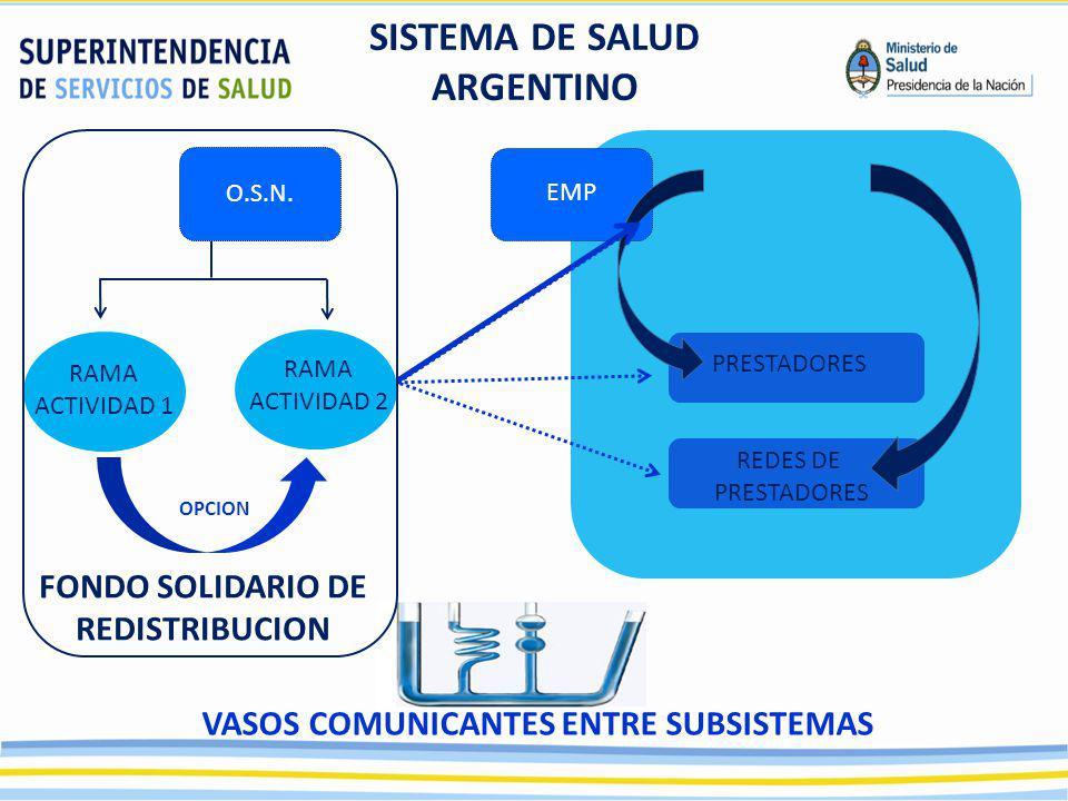 SISTEMA DE SALUD ARGENTINO O.S.N. EMP RAMA ACTIVIDAD 1 RAMA ACTIVIDAD 2 REDES DE PRESTADORES OPCION VASOS COMUNICANTES ENTRE SUBSISTEMAS FONDO SOLIDAR
