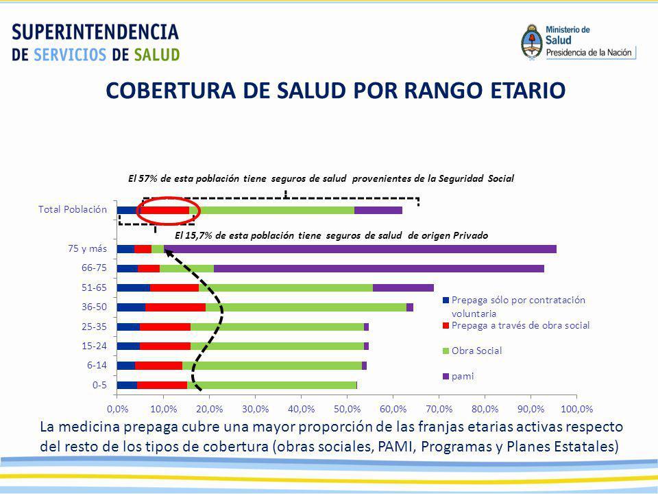 La medicina prepaga cubre una mayor proporción de las franjas etarias activas respecto del resto de los tipos de cobertura (obras sociales, PAMI, Prog