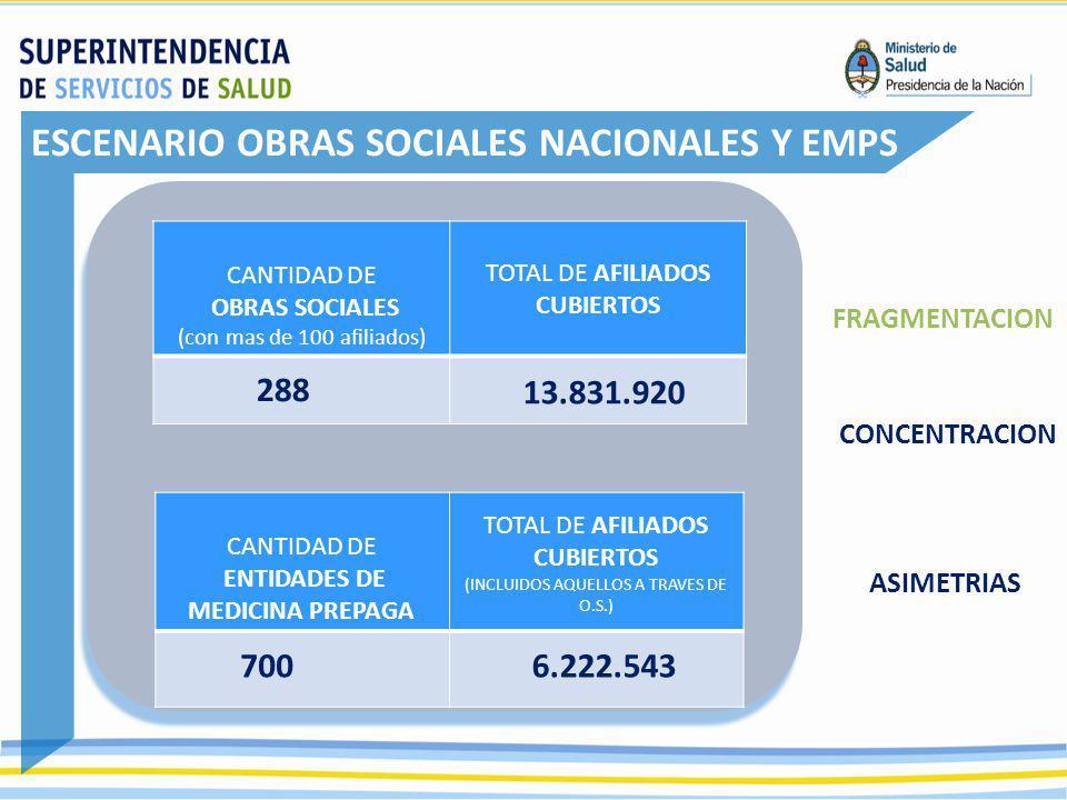 ESCENARIO OBRAS SOCIALES NACIONALES Y EMPS CANTIDAD DE OBRAS SOCIALES (con mas de 100 afiliados) TOTAL DE AFILIADOS CUBIERTOS 288 13.831.920 FRAGMENTA