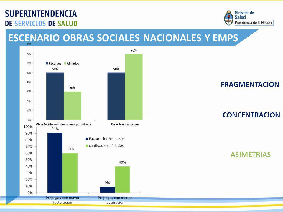 FRAGMENTACION CONCENTRACION ASIMETRIAS ESCENARIO OBRAS SOCIALES NACIONALES Y EMPS