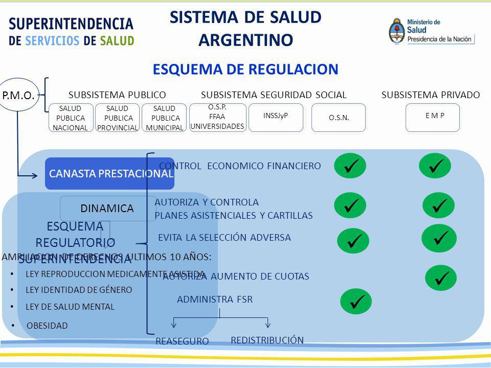 SALUD PUBLICA NACIONAL SISTEMA DE SALUD ARGENTINO ESQUEMA DE REGULACION SUBSISTEMA PUBLICOSUBSISTEMA SEGURIDAD SOCIALSUBSISTEMA PRIVADO P.M.O. CANASTA