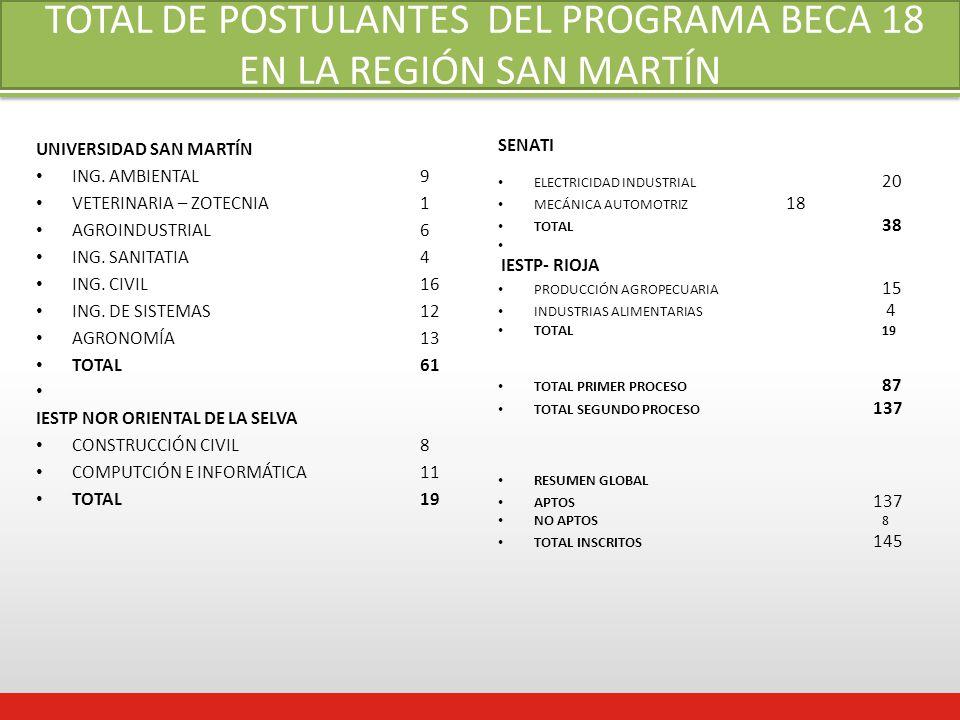 TOTAL DE POSTULANTES DEL PROGRAMA BECA 18 EN LA REGIÓN SAN MARTÍN UNIVERSIDAD SAN MARTÍN ING.