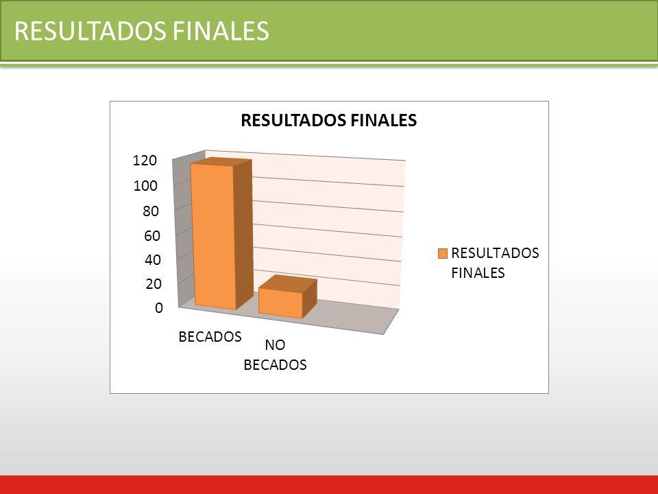 RESULTADOS FINALES