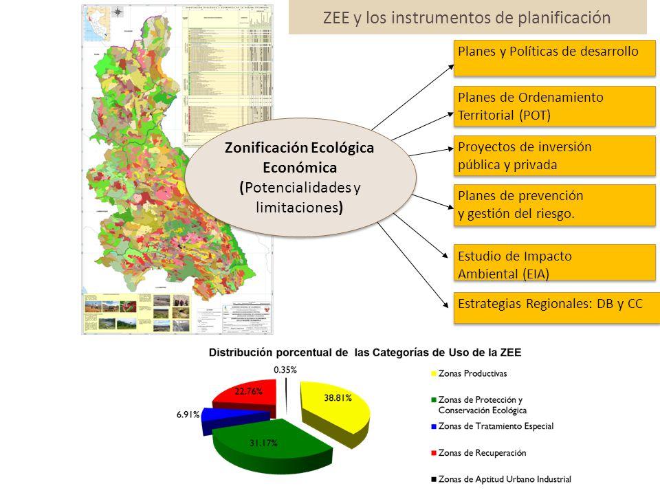 ZEE y los instrumentos de planificación Planes y Políticas de desarrollo Planes de Ordenamiento Territorial (POT) Planes de Ordenamiento Territorial (