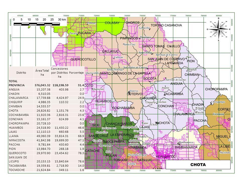 Distrito Área Total ha Concesiones por Distritos ha Porcentaje TOTAL PROVINCIA376,043.32118,198.5931.4 ANGUIA15,207.38403.982.7 CHADIN6,510.05 0.0 CHA