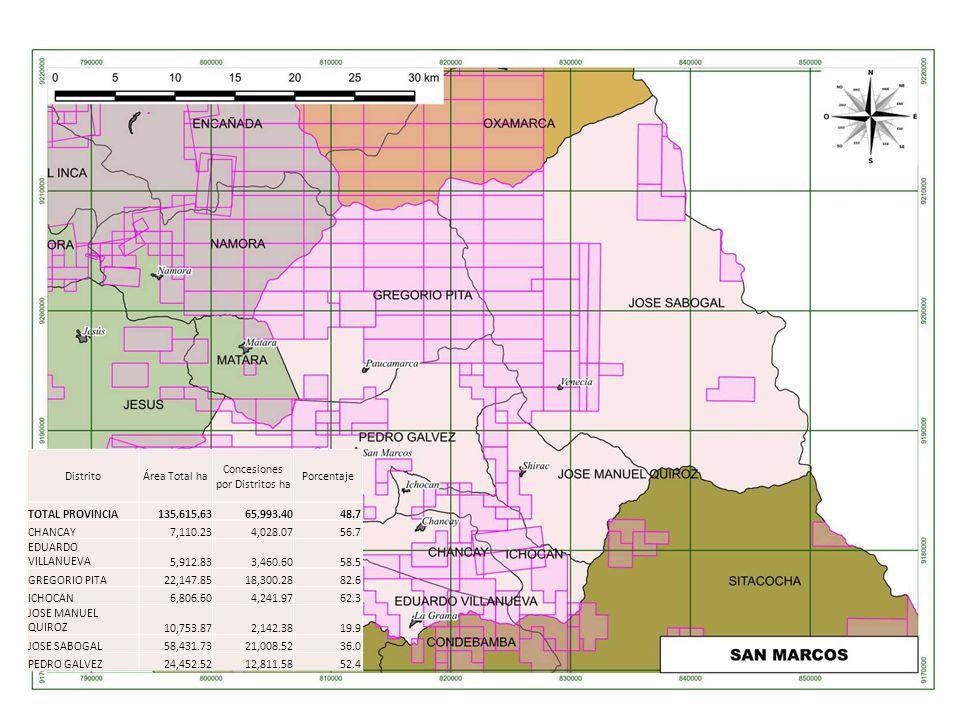 DistritoÁrea Total ha Concesiones por Distritos ha Porcentaje TOTAL PROVINCIA135,615.6365,993.4048.7 CHANCAY7,110.234,028.0756.7 EDUARDO VILLANUEVA5,9