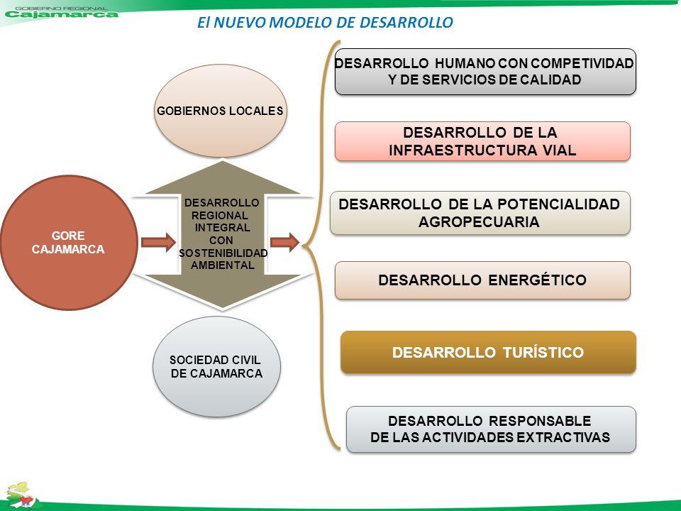 GOBIERNOS LOCALES SOCIEDAD CIVIL DE CAJAMARCA SOCIEDAD CIVIL DE CAJAMARCA DESARROLLO DE LA INFRAESTRUCTURA VIAL DESARROLLO DE LA INFRAESTRUCTURA VIAL