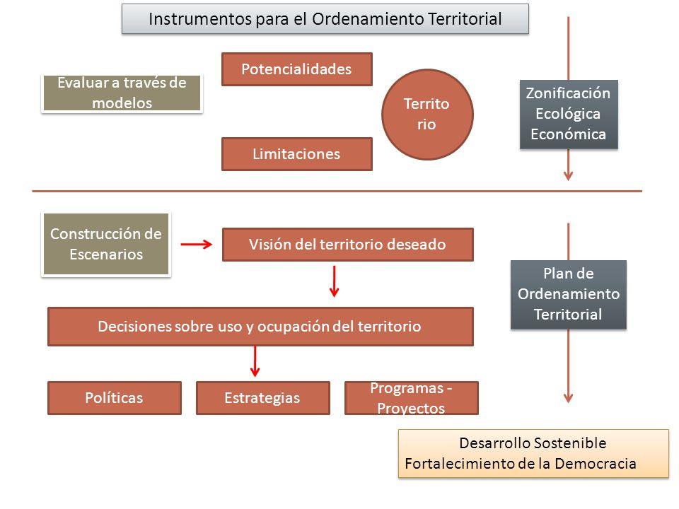 Potencialidades Limitaciones Evaluar a través de modelos Zonificación Ecológica Económica Zonificación Ecológica Económica Plan de Ordenamiento Territ