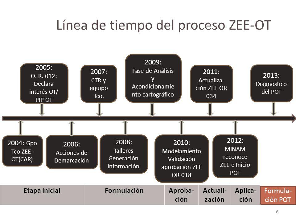 Línea de tiempo del proceso ZEE-OT 6 2005: O. R. 012: Declara interés OT/ PIP OT 2007: CTR y equipo Tco. 2004: Gpo Tco ZEE- OT(CAR) 2006: Acciones de