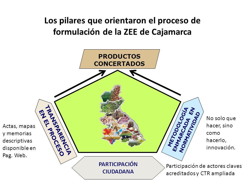 Los pilares que orientaron el proceso de formulación de la ZEE de Cajamarca PRODUCTOS CONCERTADOS PARTICIPACIÓN CIUDADANA METODOLOGÍA ENMARCADA EN NOR