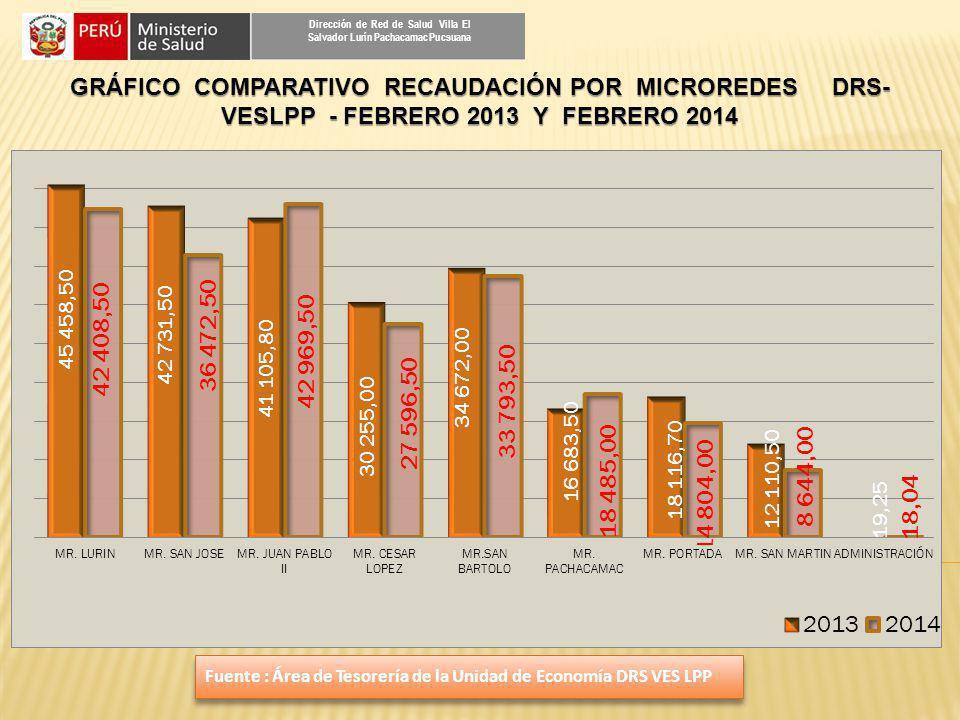 GRÁFICO COMPARATIVO RECAUDACIÓN POR MICROREDES DRS- VESLPP - FEBRERO 2013 Y FEBRERO 2014 Dirección de Red de Salud Villa El Salvador Lurín Pachacamac