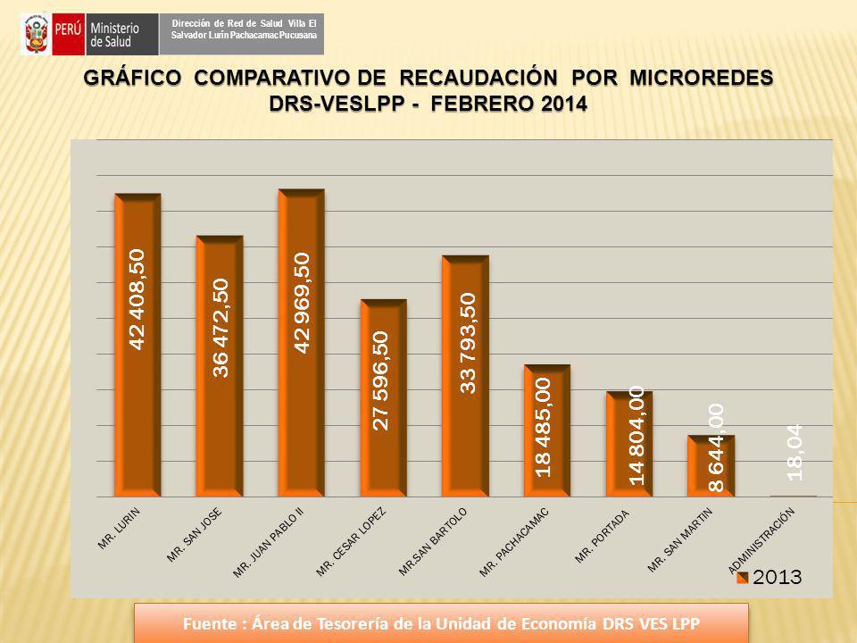 GRÁFICO COMPARATIVO DE RECAUDACIÓN POR MICROREDES DRS-VESLPP - FEBRERO 2014 Dirección de Red de Salud Villa El Salvador Lurín Pachacamac Pucusana Fuen