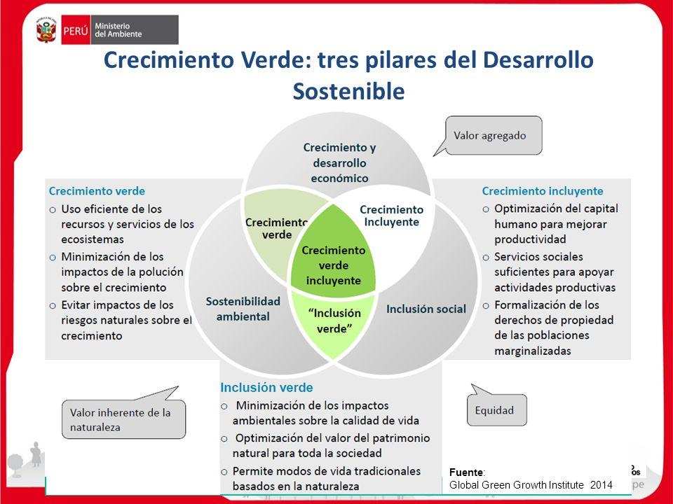 Crecimiento Verde: tres pilares del Desarrollo Sostenible Fuente: Global Green Growth Institute 2014