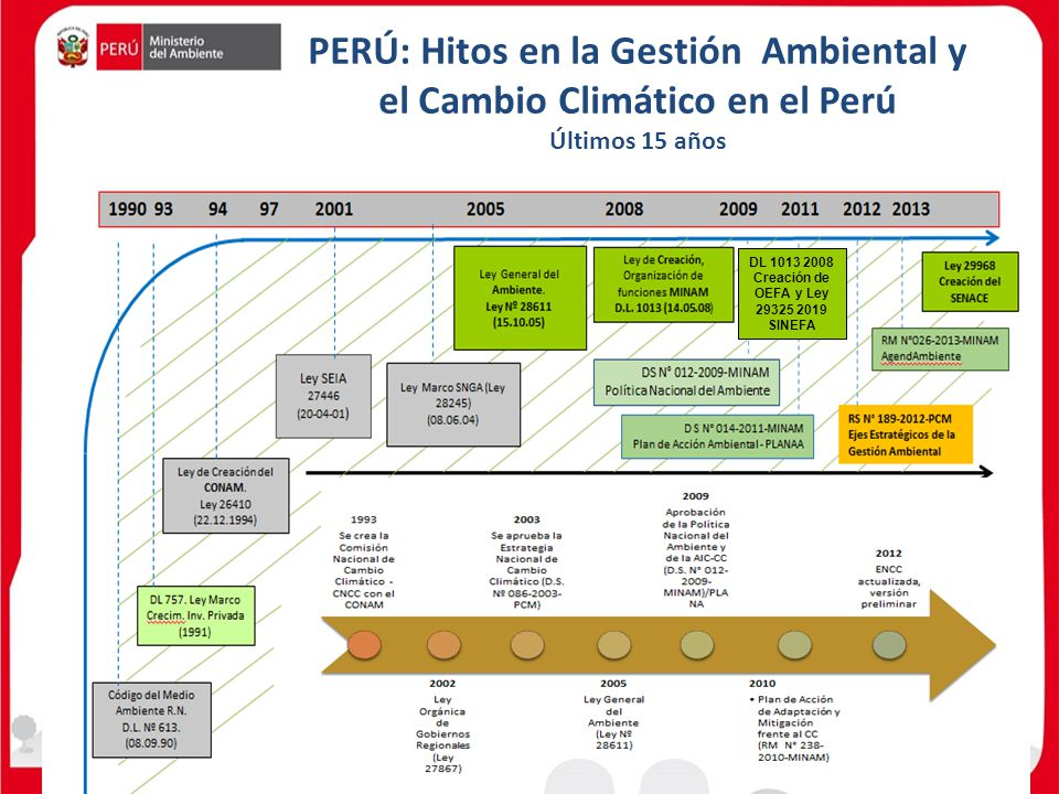 PERÚ: Hitos en la Gestión Ambiental y el Cambio Climático en el Perú Últimos 15 años DL 1013 2008 Creación de OEFA y Ley 29325 2019 SINEFA