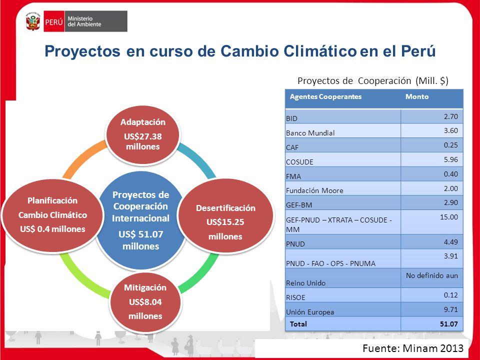 Proyectos en curso de Cambio Climático en el Perú Proyectos de Cooperación Internacional US$ 51.07 millones Adaptación US$27.38 millones Desertificaci