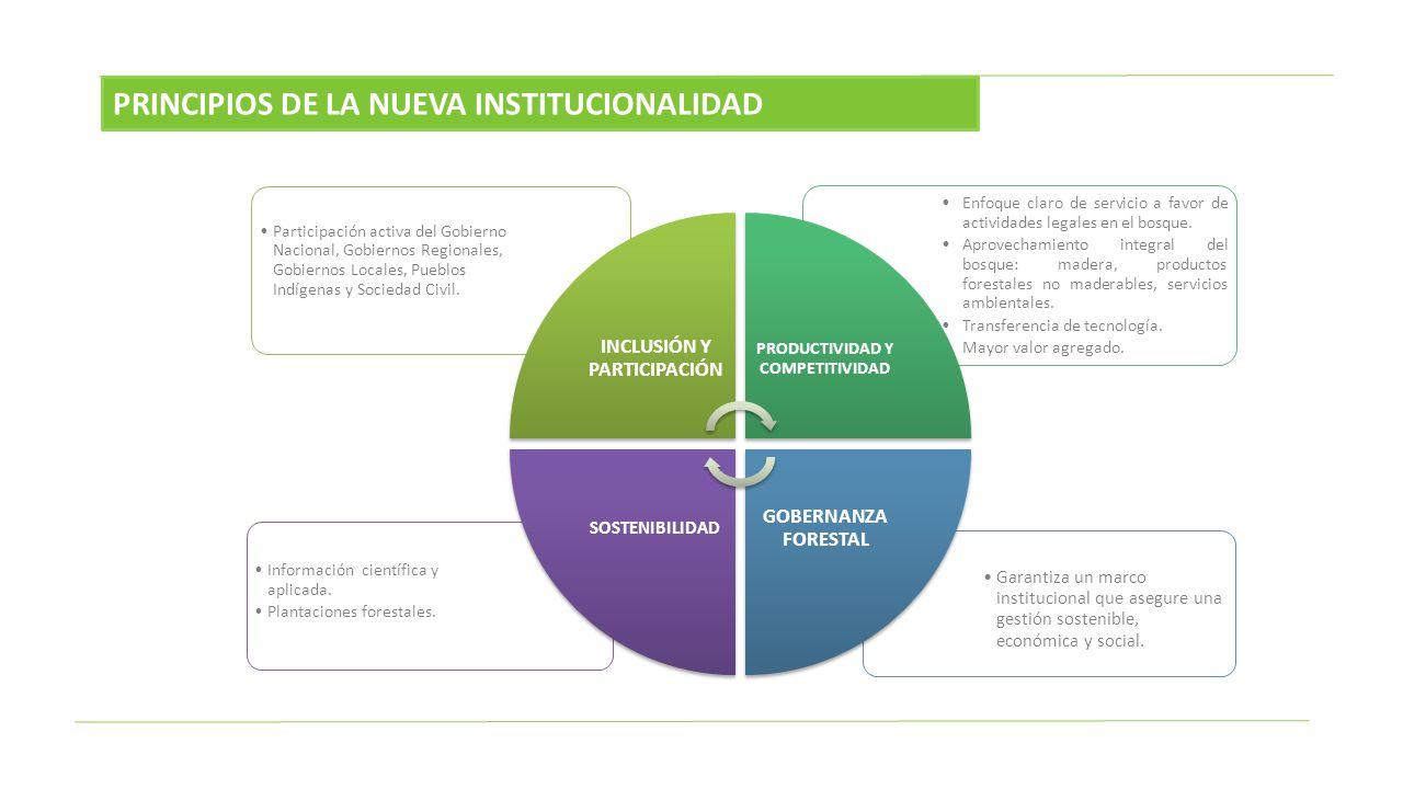 Garantiza un marco institucional que asegure una gestión sostenible, económica y social. Información científica y aplicada. Plantaciones forestales. E