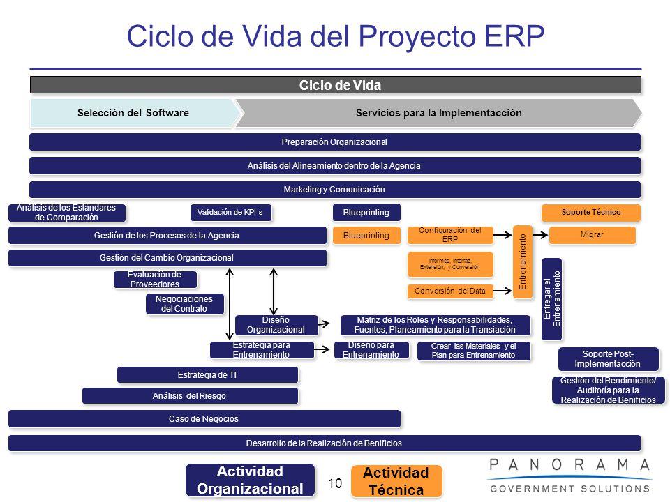10 Ciclo de Vida del Proyecto ERP Ciclo de Vida Soporte Técnico Estrategia para Entrenamiento Diseño para Entrenamiento Crear las Materiales y el Plan