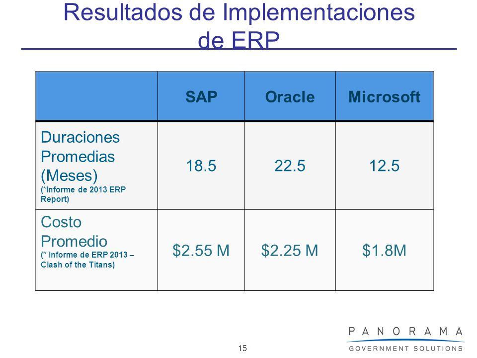 15 Resultados de Implementaciones de ERP SAPOracleMicrosoft Duraciones Promedias (Meses) (*Informe de 2013 ERP Report) 18.522.512.5 Costo Promedio (*
