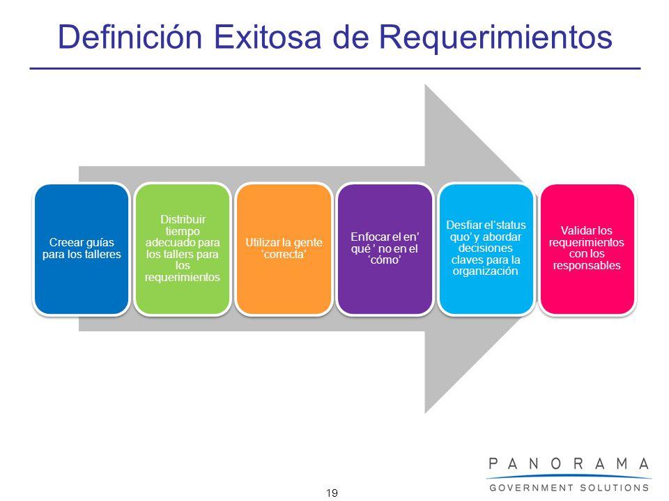 19 Definición Exitosa de Requerimientos Creear guías para los talleres Distribuir tiempo adecuado para los tallers para los requerimientos Utilizar la