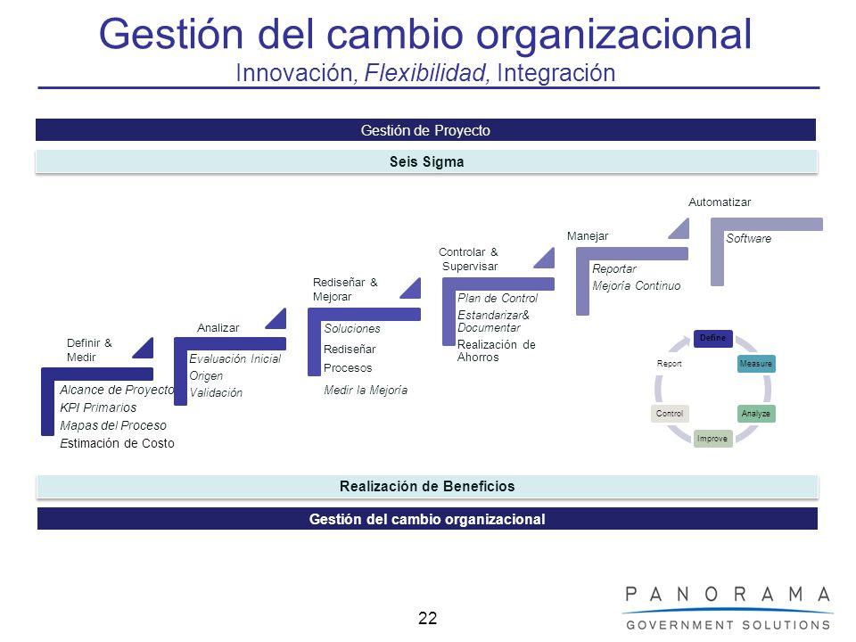 22 Gestión del cambio organizacional Innovación, Flexibilidad, Integración DefineMeasureAnalyzeImproveControlReport Gestión de Proyecto Seis Sigma Rea