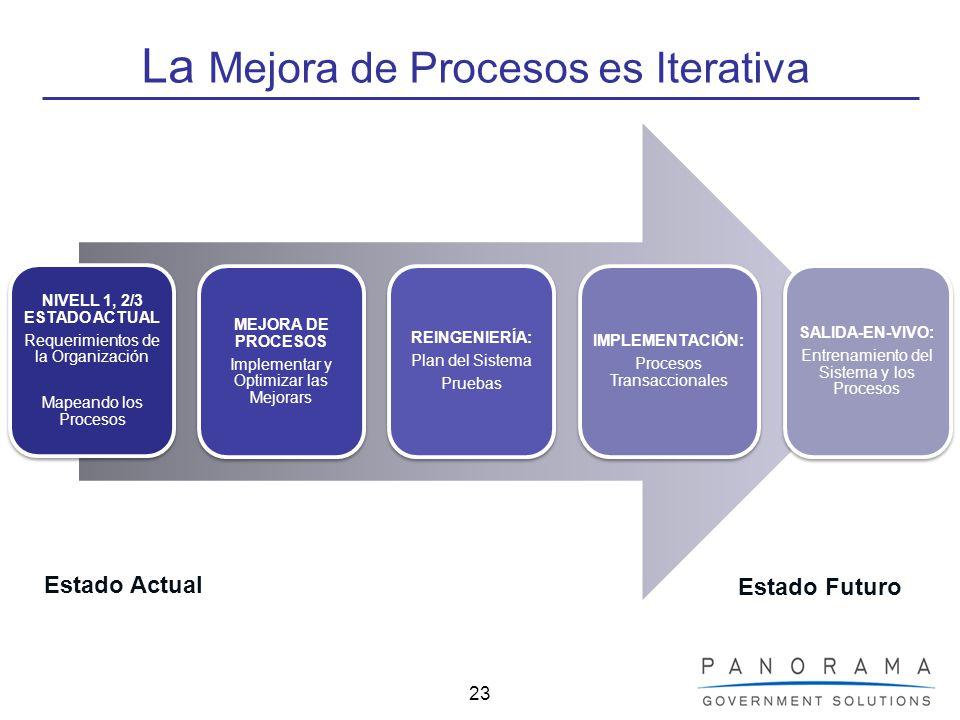 23 La Mejora de Procesos es Iterativa Estado Actual Estado Futuro NIVELL 1, 2/3 ESTADO ACTUAL Requerimientos de la Organización Mapeando los Procesos