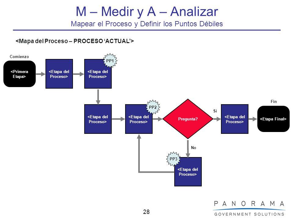 28 M – Medir y A – Analizar Mapear el Proceso y Definir los Puntos Débiles No Pregunta? PP1 PP2 PP3 Comienzo Sí Fin