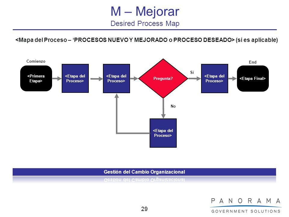 29 M – Mejorar Desired Process Map Pregunta? Comienzo End Sí No (si es aplicable)