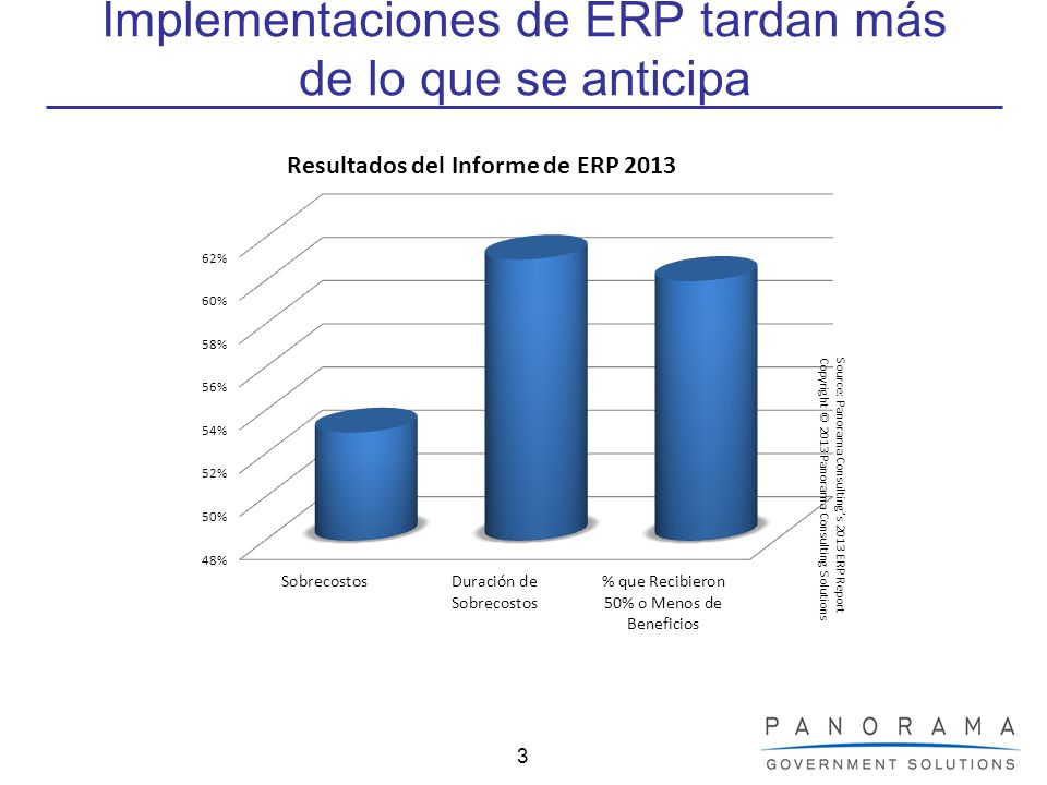 4 Estadísticas de Proyectos ERP AÑOCOSTO % DE SOBRECOSTOS DURACIÓN % DE DURACIÓN DE SOBRECOSTOS % RECIBEN 50% O MENOS DE BENEFICIOS 2012$7.1 MM53 %17,8 meses61 %60 % 2011$10.5 MM56 %16 meses54 %48 % 2010$5.5 MM74 %14,3 meses61 %48 % 2009$6.2 MM51 %18,4 meses36 %67 %