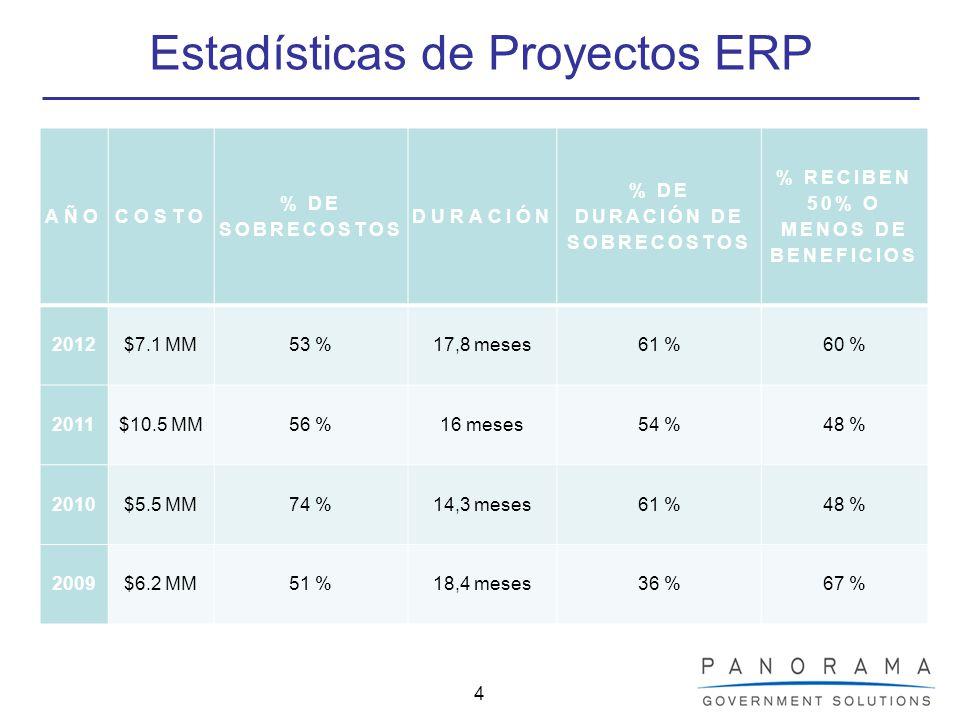 4 Estadísticas de Proyectos ERP AÑOCOSTO % DE SOBRECOSTOS DURACIÓN % DE DURACIÓN DE SOBRECOSTOS % RECIBEN 50% O MENOS DE BENEFICIOS 2012$7.1 MM53 %17,