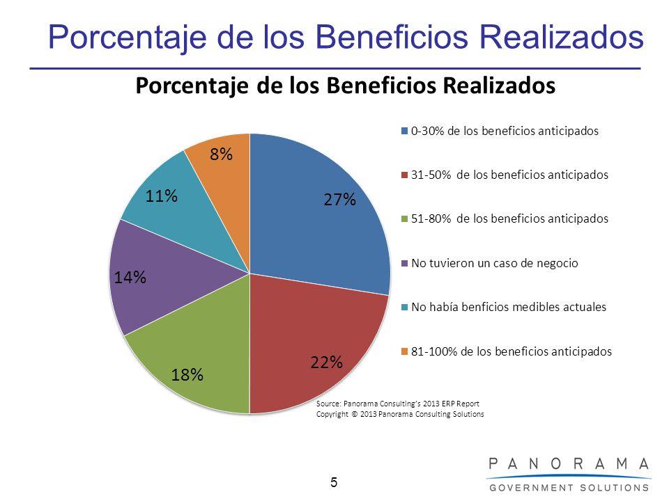 5 Porcentaje de los Beneficios Realizados