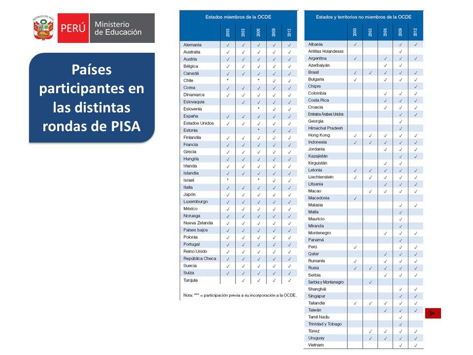 Países participantes en las distintas rondas de PISA