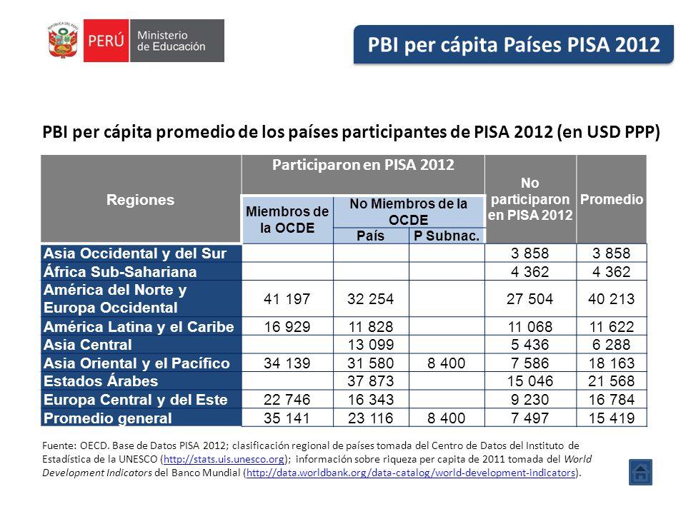 PBI per cápita promedio de los países participantes de PISA 2012 (en USD PPP) Regiones Participaron en PISA 2012 No participaron en PISA 2012 Promedio Miembros de la OCDE No Miembros de la OCDE PaísP Subnac.