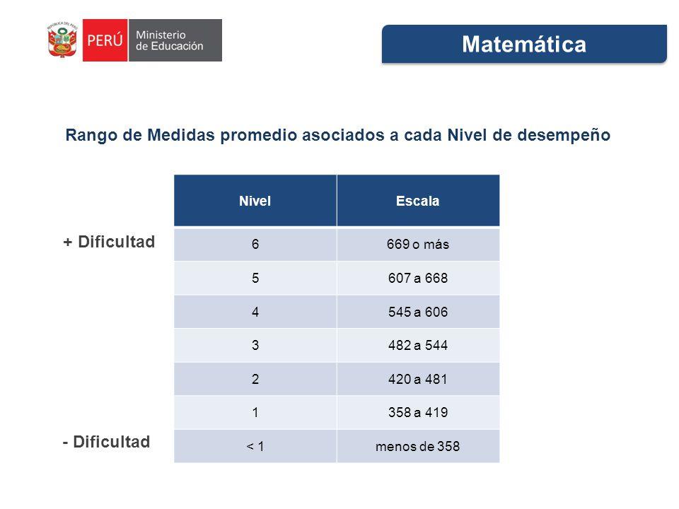 NivelEscala 6669 o más 5607 a 668 4545 a 606 3482 a 544 2420 a 481 1358 a 419 < 1menos de 358 Rango de Medidas promedio asociados a cada Nivel de desempeño Matemática + Dificultad - Dificultad
