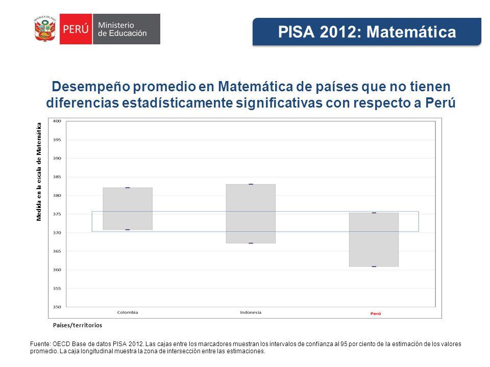 Desempeño promedio en Matemática de países que no tienen diferencias estadísticamente significativas con respecto a Perú Fuente: OECD Base de datos PISA 2012.